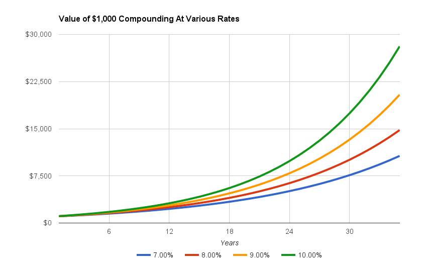 The value of $1,000 growing at 4 different rates. Think 2% isn't a big difference in returns? Look at 7% vs 9%. 8% vs 10%. 2% represents twice the savings over 35 years.