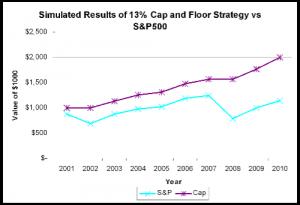 Graph IUL vs SP500