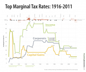 Top Marginal Tax Rates 1916-2011